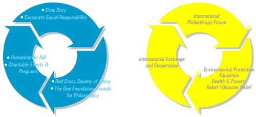 Great Future Foundation Social Responsibility